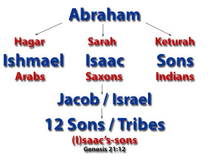 Abraham tree